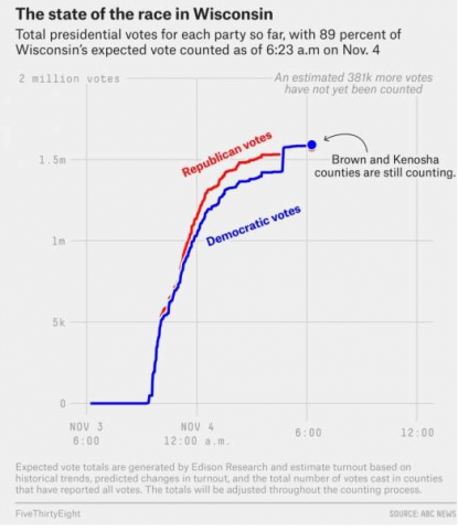 Wisconsin vote surge was not fraud | Fact Check
